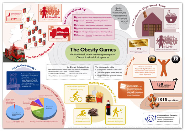 Obesity Games Inofgraphic