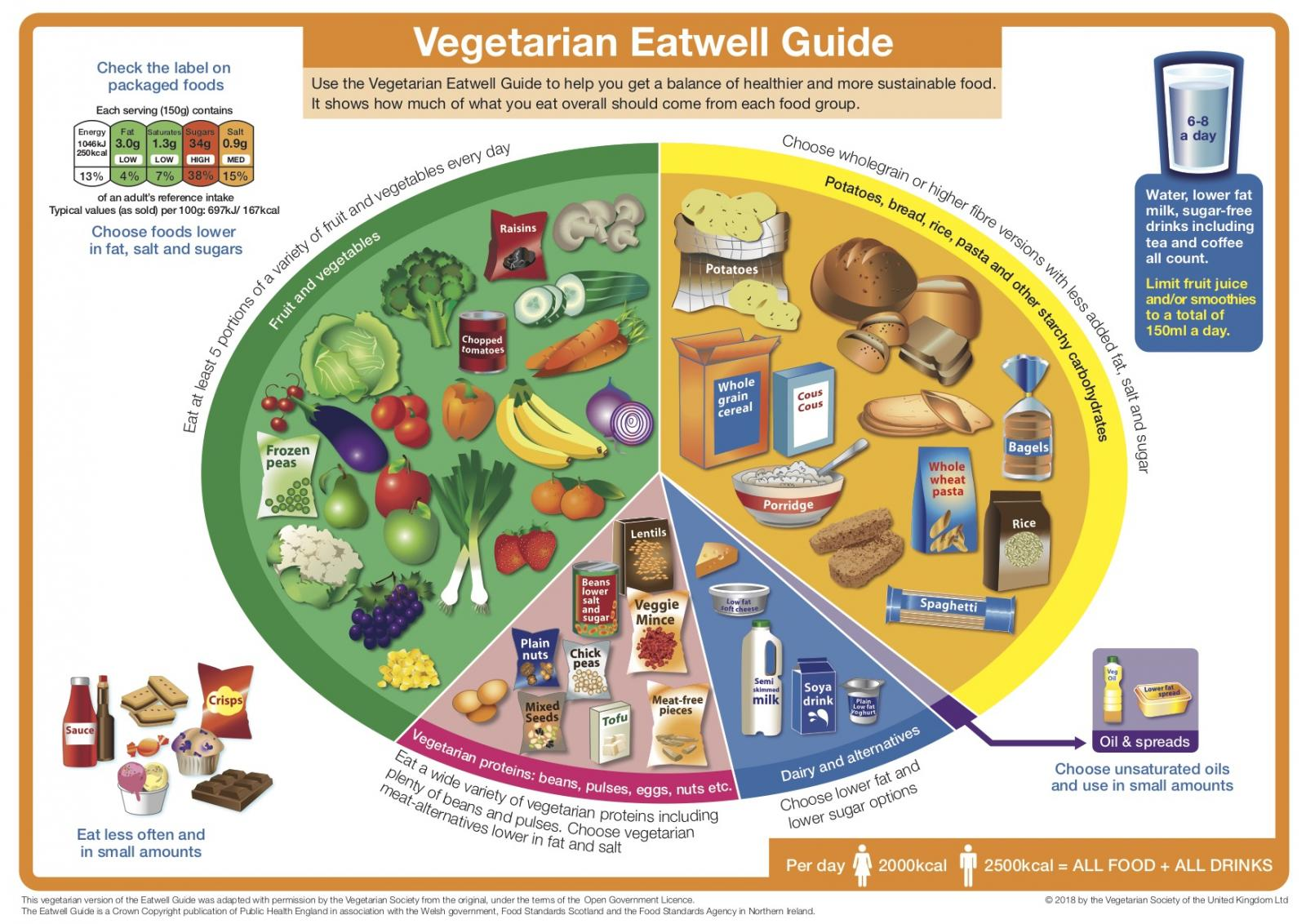 The Vegetarian Eatwell Guide. Photo credit: The Vegetarian Society