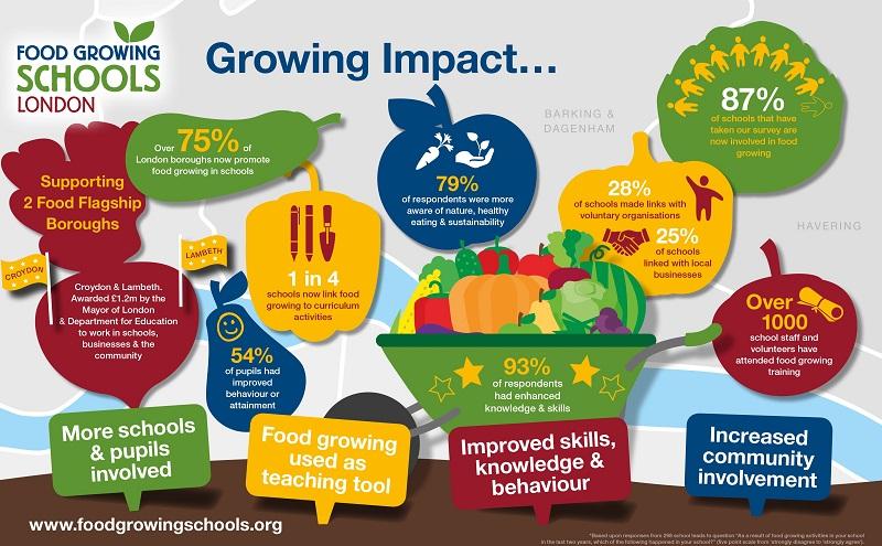 Courtesy of Food School Growing: London