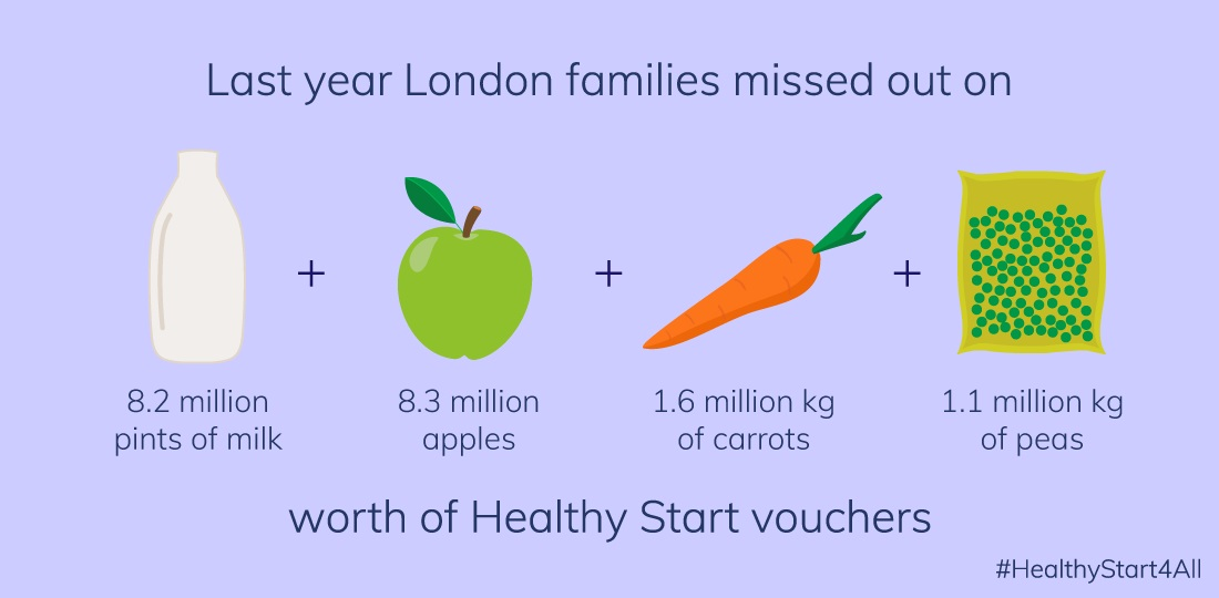 London Families Miss Out On 4 5 Million Of Healthy Food In