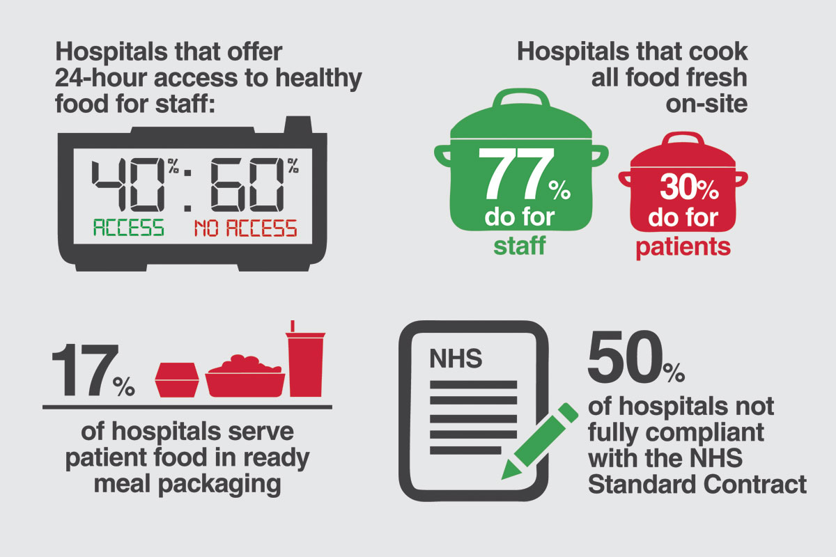Statistics from Taking the Pulse of Hospital Food