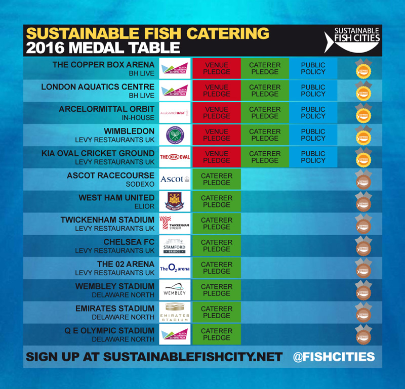 Olympic fish legacy going swimmingly as top caterers for What does sustainable fish mean