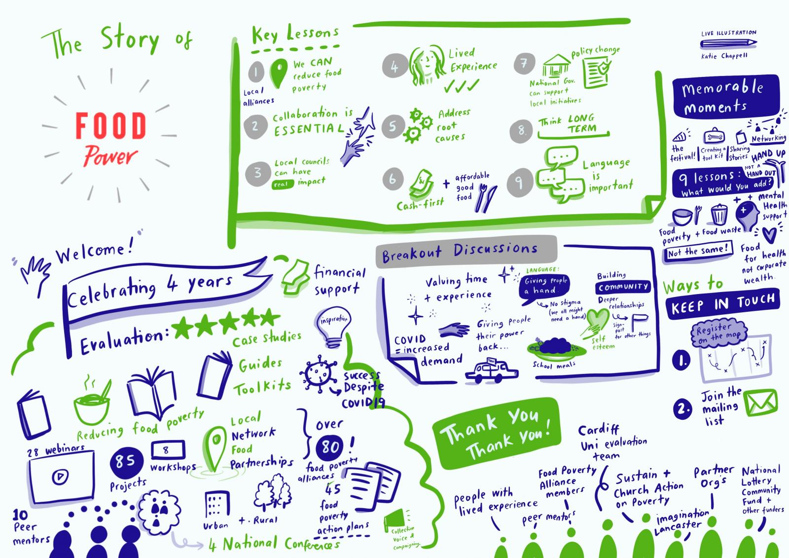 Here's a summary for you from Katie Chappell, who live scribed the Food Power session