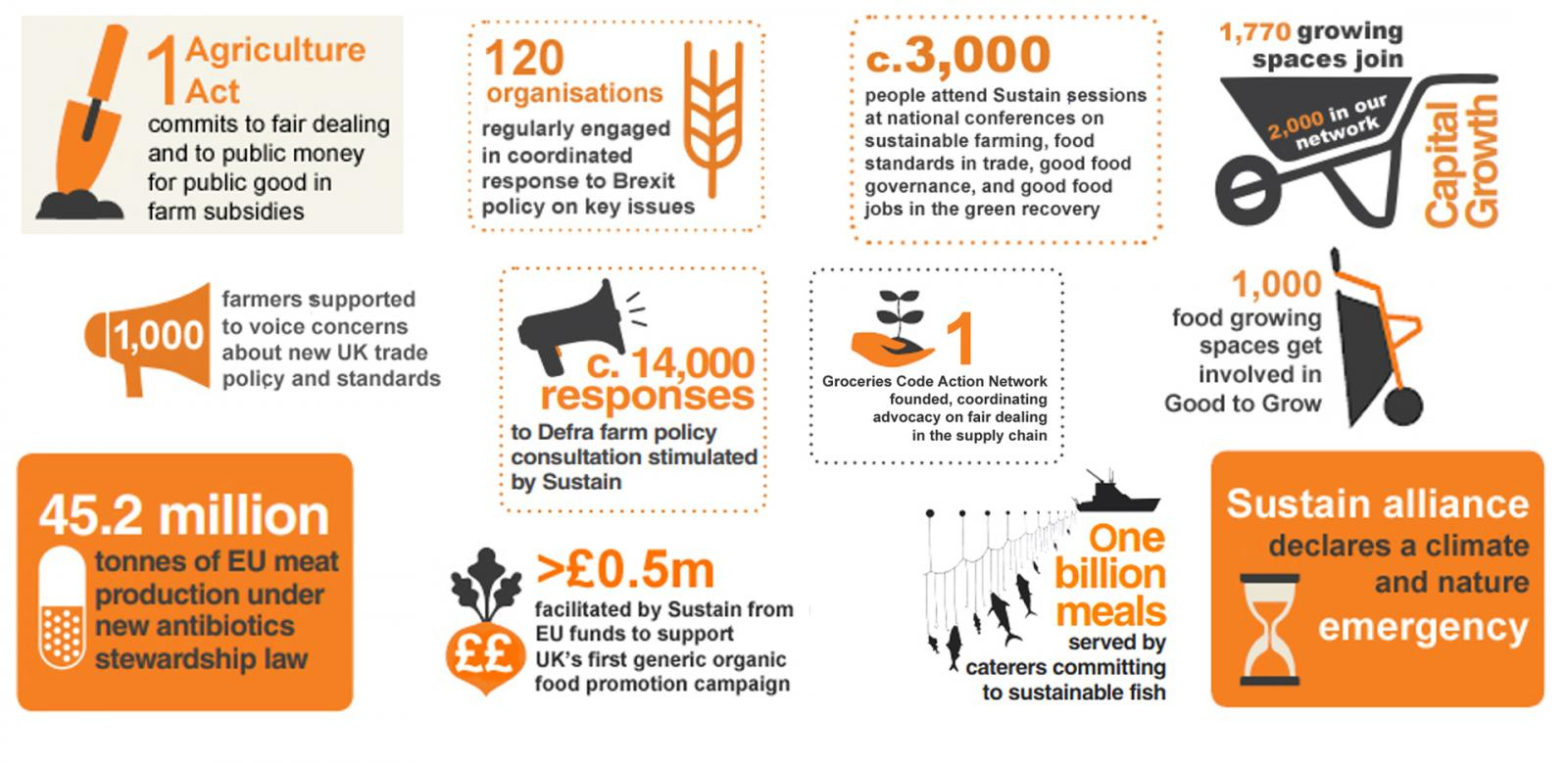 Highlights of progress on good food production over the past five years
